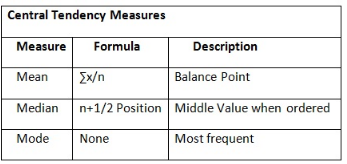 central tendency measures