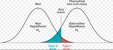 null and hypothesis