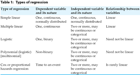 types of regression image