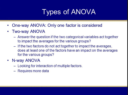 types of anova